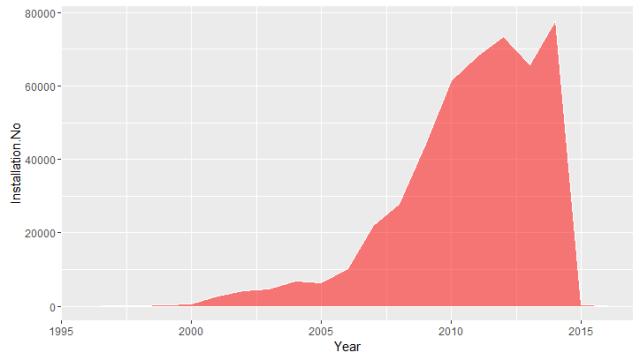Number of Solar Installation
